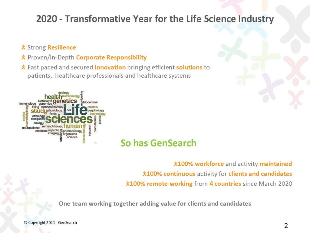 2020 -Transformative Year for the Life Science Industry StrongResilience Proven/In-Depth Corporate Responsibility Fast pacedand secured Innovationbringing efficient solutionsto patients,healthcareprofessionals and healthcaresystems So hasGenSearch 100% workforce and activity maintained 100% continuousactivity for clients and candidates 100% remote workingfrom4 countries since March 2020 One team working together adding value for clients and candidates